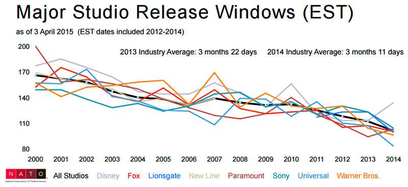 La ventana de exhibición va disminuyendo con el tiempo, nótese que Universal es el estudio más agresivo en la reducción