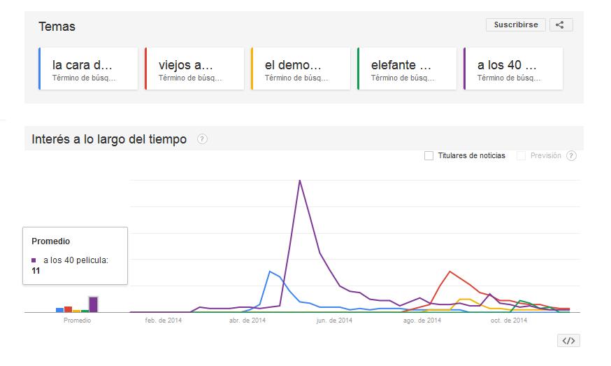 peliculas peruanas 2014 google trends